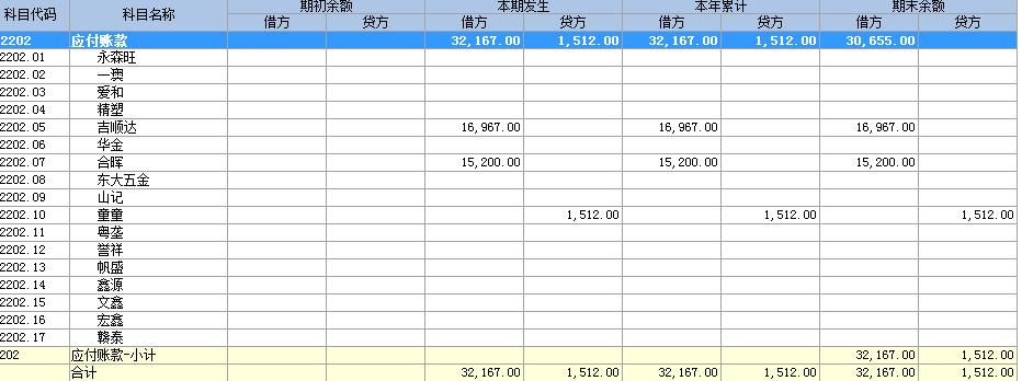有啊  我这是7月份的应付账款的余额表啊 等到我筛选条件选8的期初就没有余额了