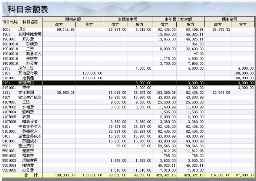 """老师,查了一下明细账,如下图所示。 我的基本情况是这样:19年9月开始接手做这账,根据之前会计给的19年8月科目余额表(如下图)进行初始数据录入开始做账。因为当时3月有电费报销发票7444.94元,所以我先预提了4444.94到""""预提费用-电费""""科目,后再统一结转到""""农业生产成本-水电费科目"""""""