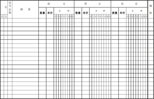 """应该填制数量金额式的明细账的会计科目:  产成品、库存商品、原材料明细账等使用""""数量金额式""""帐页。  """"数量金额式""""明细分类账 的账页,其基本结构为收入、发出和结存三栏,在这些栏内再分别设有数量、单价、金额等项目,以分别登记实物的数量和金额。"""
