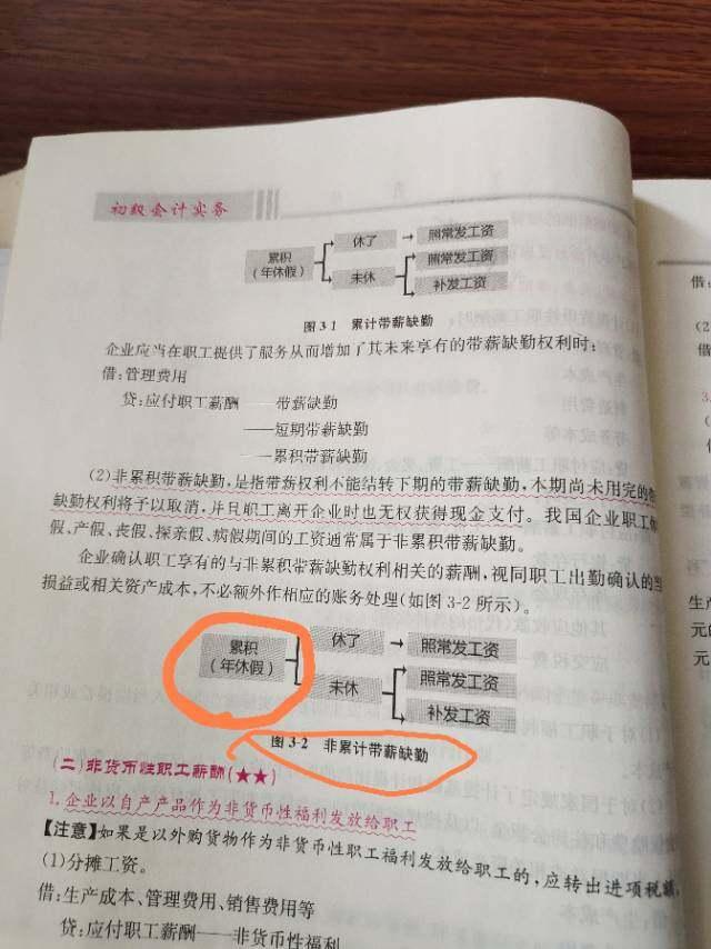 他图示3-2后面写的是非累积带薪缺勤,图上又写累积带薪缺勤,书上错了对吗?