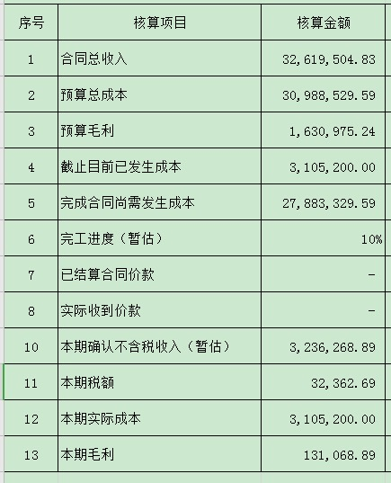 工程施工-原材料科目有余额3015200元,现在需要确认收入结转成本,会计分录怎么做?