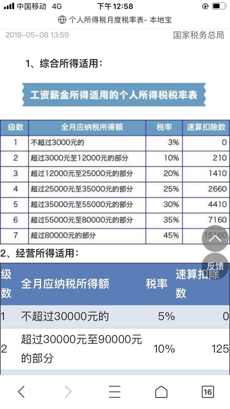 120000/12=10000对应的月度税率表是10%,可以看如下图片