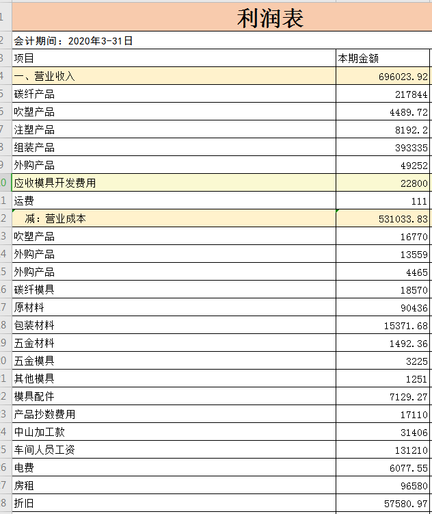 金蝶kis旗舰版,在生成利润表的时候,能不能生成营业收入下面还有明细,如图中显示的那样