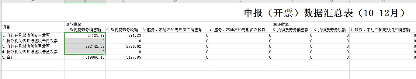 我填写的就是不含税销售额啊,这是税局给出的发票统计表跟我税控盘数据也是也是一样的,我主表一也是按照这个填写的