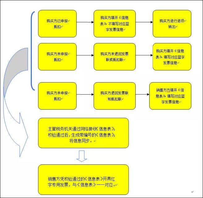 专票这个之前蓝字给购买方没,没有你这边先申请红字信息表之后再开红字发票这个是百旺操作步骤说明,https://www.chaolen.cn/253.html