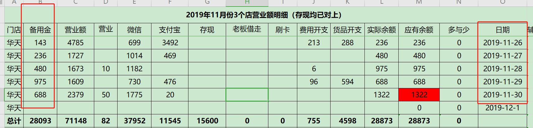 拿26-30的你看下  11月1日  备用金是542,11月30日备用金是1322,=780,我用了其他应收款备用金代替了,但是这个780我并没有收到。  是不是就是当月营业额产生的现金数的意思