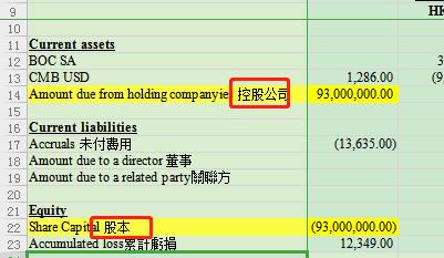 公司的注册资本是9300万,并没有实缴。 银行有一笔实缴股本进账为400万,那是不是要从控股公司那里冲销?