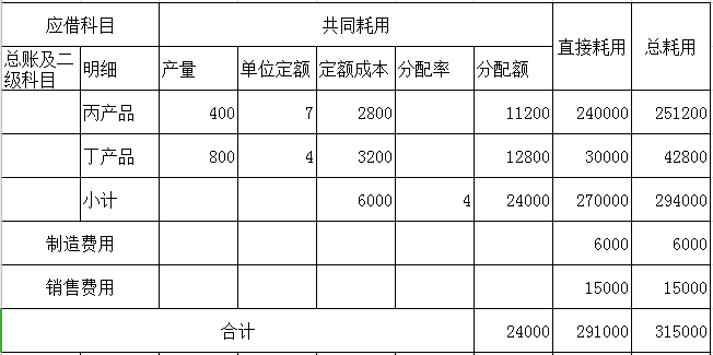 借生产成本-丙 生产成本-丁 制造费用 管理费用 贷原材料315000