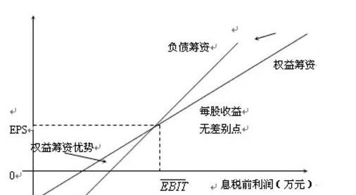 做这个题目,首先要知道每股收益无差别点的定义公式:[(EBIT-I1)(1-T)-PD1]/N1=[(EBIT-I2)(1-T)-PD2]/N2,没有优先股,忽视PD,[(EBIT-I1)(1-T)]/N1=[(EBIT-I2)(1-T)]/N2,所以现在求不管是方案多少,求出交接点也就是每股无差异点EBIT,那么双方利息、股数,是我们做这个题的核心点   我们把公式左边看成是方案一,债券,影响的是利息,那么利息是等于多少?利息=目前利息%2B增加的利息=12%2B50=62 企业目前的利息=150X8%=12(万元),追加债券筹资的利息=500X10%=50(万元) 因为是债券筹资,所以股数不变=期初股数=企业目前的股数=25万股   我们把公式右边看成是方案二,股票,影响的是股数,那么股数是多少?股数=期初%2B追加的股数=25%2B25=50万股 期初=企业目前的股数=25万股,追加的股数=500/20=25万股 利息不变=企业目前的利息=150X8%=12(万元)   左右两边公式得到,(EBIT-62) X (1-25%) /25=(EBIT-12) X (1-25%)/50,求得每股收益无差别点的EBIT=112 (万元)   接下来求的是销售量,我们设两种筹资方案的每股收益无差别点的销量水平为X,我们知道了EBIT了,那么逆回去计算 (销售单价-变动成本)*销售量-固定成本=EBIT,即(50-20)X- (40%2B52)=112,求得X=6.8(万件)