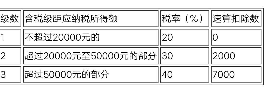 你好,个人去开的话,增值税是1%,个税100×(1-20%)×40-7000。