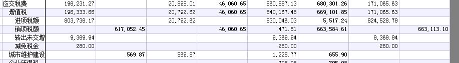 转出未交增值税科目期末余额在借方我想给她结平要怎么处理,或者需要结平么,留抵税额有的,留底税额是171065.63